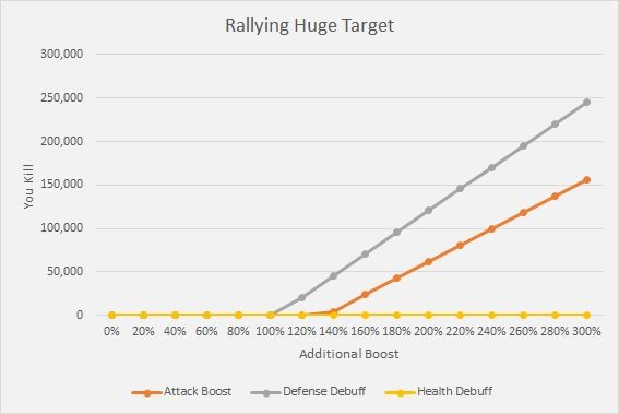 rallying huge target